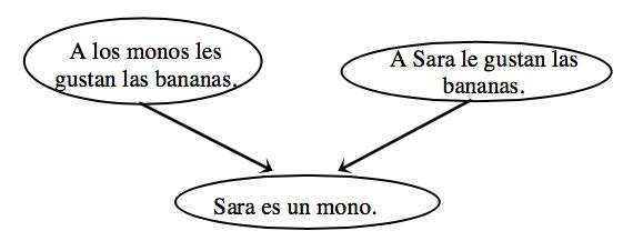Demostración en diagrama de flujo con un total de 3 burbujas. Las burbujas 1 y 2 tienen una flecha que apunta a la tercera burbuja. Las burbujas están rotuladas como sigue: Burbuja 1: A los monos les gustan las bananas. Burbuja 2: A Sara le gustan las bananas. Burbuja 3: Sara es un mono.