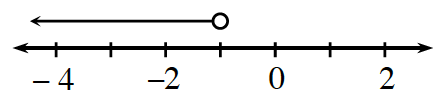 A line graph, shaded on a number line, starts with an open circle on negative 1, with an arrow pointing left.