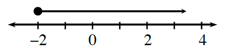 A line graph, shaded on a number line, starts with a closed circle on negative 2, with an arrow pointing right.