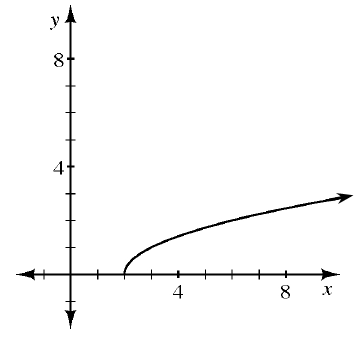 The upper half of a sideways parabola opening to the right with a closed circle on (2, comma 0).