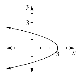 A sideways parabola opening to the left where the vertex is at (3, comma 0).
