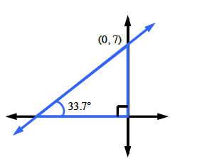 A second quadrant graph of a slope triangle. The slope angle is 33.7 degrees. A point on the line is (0, comma 7).
