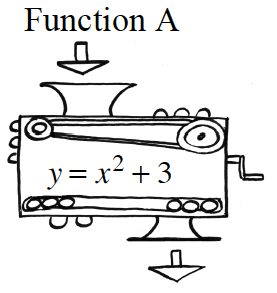 A Function Machine with an arrow going in. The Rule within the machine is y = x squared + 3. There is an arrow exiting the machine.