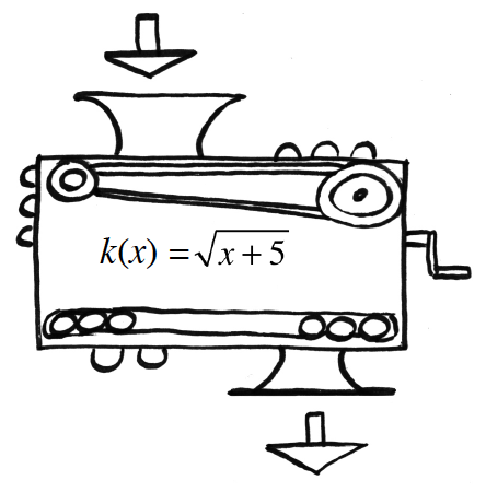 Function machine, with unknown, input & output, with rule, k, of x, = square root of, the quantity, x, + 5.
