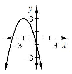 The graph of f(x) = negative the quantity (x + 2) squared + 3.  The vertex of the downward parabola is (negative 2, comma 3). The y intercept is at (0, comma negative 1). The x intercepts are at (negative 3.732, comma 0) and (negative 0.268, comma 0).