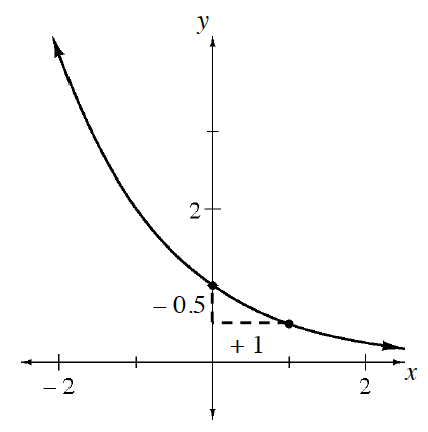 Decreasing exponential graph, x axis is horizontal asymptote, with y-intercept at (0, comma 1), & slope triangle, from y-intercept, labeled as follows: vertical leg, negative 0.5, horizontal leg, + 1.