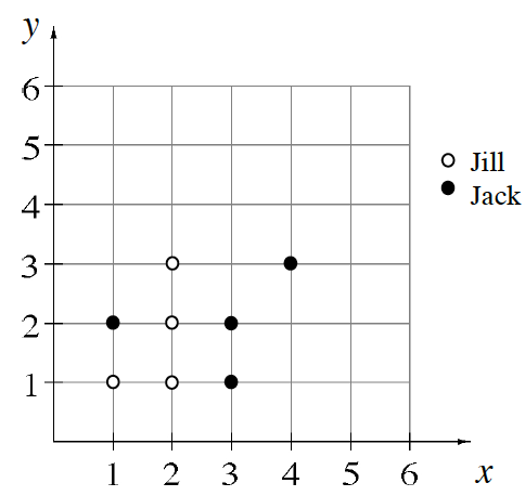 A first quadrant coordinate graph. 1 of Jill's points is 1 right and 1 up from the origin. Jill's other 3 points are vertically placed on the x = 2 line, on the 1, 2, and 3 lines up. 1 of Jack's point is 1 right and 2 up from the origin. Jack has 2 points on the x = 3 line, up 1, and 2. Jack's fourth point is right 4 and up 3 from the origin.