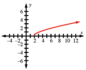 A curved graph that begins at (2,0) and increases as x increases.