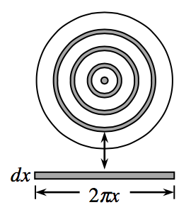 7 concentric circles, of uneven radii, every other one shaded, arrow from biggest shaded circle points to rectangle, left side labeled, d x, bottom side labeled, 2 pi x.