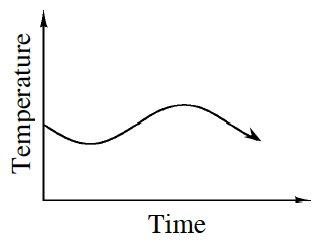 First quadrant graph, x-axis labeled, Time, y-axis, labeled, Temperature. The graph is a wavy curve going downward then upward  and repeating. The graph starts about a third up on the y-axis.