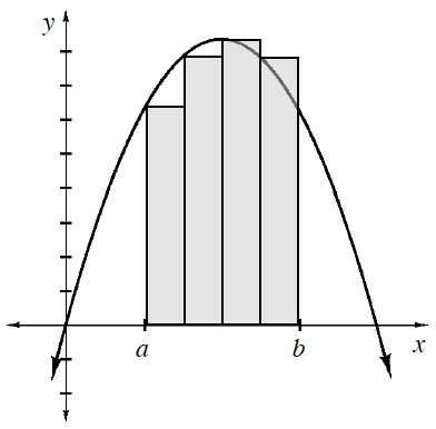 Downward parabola, vertex in quadrant 1, with point passing through the origin, & 4 equal width shaded vertical bars, bottom edges on x axis, left edge of first bar labeled, a, right edge of last bar labeled, b, with top left vertex of each bar, on the curve.