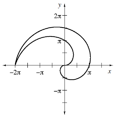 Enclosed region with curves, starting @ (negative 2 pi, comma 0), turning at the approximate following points: down & right @, (negative 1 half pi, comma 3 halves pi), turning down & left @, (pi, comma 1 fourth pi), turning up & right @, (1 fourth pi, comma negative 1 half pi), turning up & right @, (negative 1 fourth pi, comma negative 1 fourth pi), turning up & left @, (1 half pi, comma 1 half pi), turning down & left @, (negative 1 half pi, comma pi), ending at the starting point.