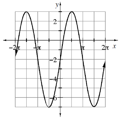 Repeating wave curve, first visible high & low points: (negative 3 pi halves, comma 3) & (negative pi halves, comma negative 7), continuing in that pattern, just past 2 pi.