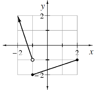 4 quadrant coordinate plane, with a ray starting with an open circle at (negative 1, comma negative 1) and going up and left through the point (negative 2, comma 2), & a line segment from the closed point  (negative 1, comma negative 2) to the closed point (2, comma negative 1).