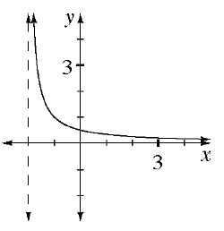 Decreasing curved graph, with dashed vertical line at, x, = negative 2, graph approaches the vertical line from the left, and approaches the x axis, from above.