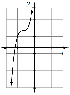 Increasing curve, rises quickly, flattens out as it passes through the point (negative 2, comma 3), and then rises quickly again.