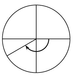 Circle with a central angle, from the negative, x axis, to a point in third quadrant, about a third of the way between, negative x axis, & negative y axis, with curved arrow pointing clockwise on central angle from positive x axis, to radius in third quadrant.