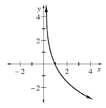 Decreasing curve, opening upward, y axis is a vertical asymptote, and it passes through the point (1, comma 0).