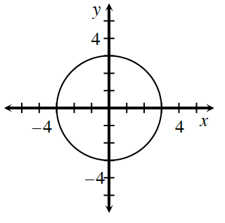 A circle on a coordinate grid, radius 3, center, (0, comma 0).