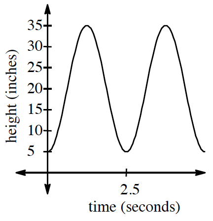 First quadrant Periodic curve, x axis labeled time in seconds, scaled from 0 to 5, and y axis labeled height in inches, scaled from 0 to 35, with 5 visible turning points, first at (0, comma 5), second at (1.25, comma 35).