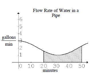 First quadrant graph, titled flow rate of water in a pipe, x axis labeled minutes, scaled from 0 to 50, y axis labeled gallons per minute, with curve starting at (0, comma 3), decreasing, opening down, changing to opening up at (20, comma 2), turning at (35, comma 1.5). The region below the curve, above the x axis, & between x, = 20, and, x = 50, is shaded.