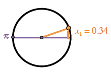 Circle with horizontal diameter, left end point labeled pi, point in first quadrant, segments from center to point & from point perpendicular to positive x axis, creates right triangle, labeled x sub 1 = 0.34.