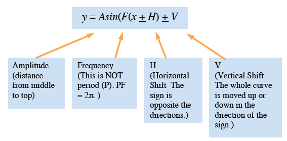 Equation: y = Capital A, sine of capital F, open parenthesis, small x, plus or minus capital H, close parenthesis, plus or minus capital V, arrows pointing and labeled as follows, to capital A, amplitude, distance from middle to top, arrow to capital F, Frequency, this is not period, P, P F = 2 pi, arrow to Capital H, horizontal shift, the sign is opposite the directions. arrow to capital V, vertical shift, the whole curve is moved up or down in the direction of the sign.