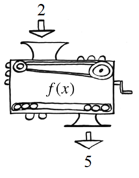 Second Function Machine: Input: 2, Rule: f of x. Output: 5.