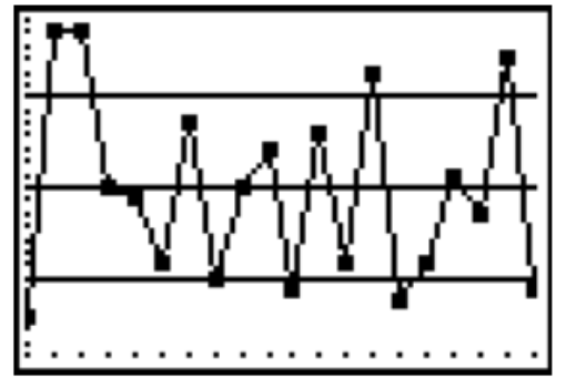 Line graph, with 5 horizontal lines, creating 4 spaces. Points are connected from left to right in these spaces as follows: 1, 4, 4, 2, 2, 2, 3, 2, 3, 3, 1, 3, 2, 4, 1, 2, 3, 2, 4, 1. Note: within each space, there is variability in the points' heights.