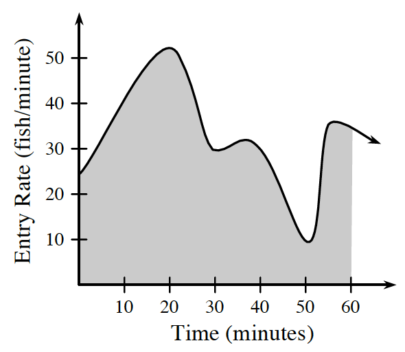 First quadrant graph, x axis labeled, time (minutes), y axis labeled, entry rate, (fish per minute), continuous curve with approximate points as follows: starting @ (0, comma 25), rising to (20, comma 50), falling to (30, comma 30), rising to (38, comma 35), falling to (50, comma 10), rising to (55, comma 40), then falling down & right, area underneath the curve, and above & right of axes, is shaded to x = 60.