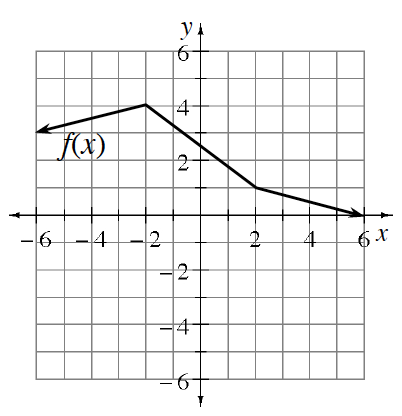 Piecewise graph: Coming from left through point (negative 6, comma 3), rising to the point (negative 2, comma 4), falling to the point (2, comma 1), falling to the right through point (6, comma 0).