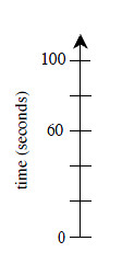Vertical axis, labeled Time in seconds with 6 marks, labeled as follows: First, 0, fourth, 60 and sixth, 100.