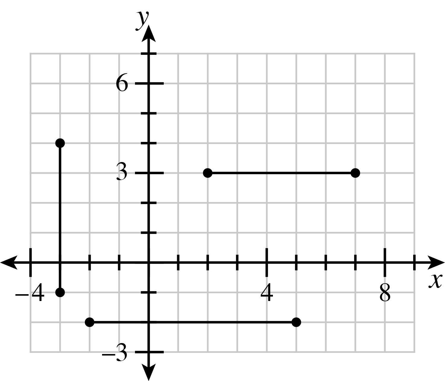 Three line segments are graphed. Line segment A has points (2, comma 3), and (7, comma 3). Line segment B has points (negative 3, comma 4), and (negative 3, comma negative 1). Line segment C has points (negative 2, comma negative 2), and (5, comma negative 2)