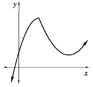 Downward curve, coming from third quadrant, passing through the positive y axis, turning down & changing to opening up, in the first quadrant, turning up also in first quadrant, continuing up & right.