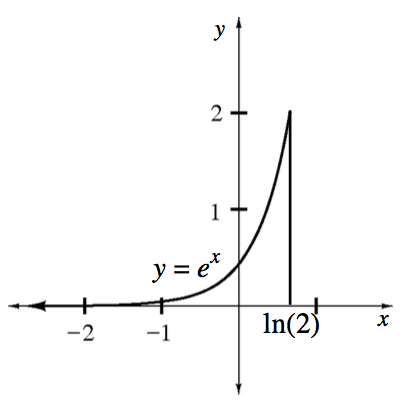 Increasing exponential curve labeled, y = e, raised to the x power, with asymptote at the x axis, stopping at the point, (ln of 2, comma 2), with a vertical line from curve ending point to the x axis.