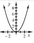 An upwards parabola with the vertex at (0, comma 0).