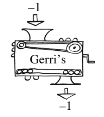 Function machines, input labeled negative 1, rule labeled, Gerri's, output labeled negative 1.