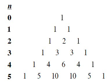 Pascal's triangle, from rows, n, = 0, to n, = 5, where n, = 5, is 1, 5, 10, 10, 5, 1.