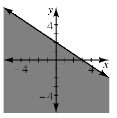 A 4 quadrant coordinate plane has a solid line that goes through the points (0, comma 2) and (3, comma 0) which divides the plane into 2 regions. The region to the left and below the line is shaded.