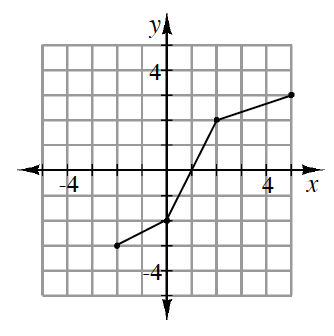 Piecewise graph of line segments connecting in order the following closed points: start at (negative 2, comma negative 3) to (0, comma negative 2), to (2, comma 2), to (5, comma 3).