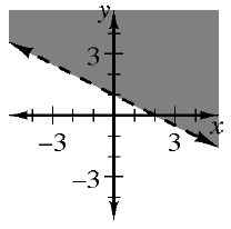 A decreasing dashed line, through the points, (0, comma 1), and (2, comma 0), divides the plane into 2 regions, with the top right region shaded.