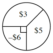 A spinner divided into 3 sections. One fourth section is labeled negative $6. Three eighths section is labeled $3. Three eighths section is labeled $5.