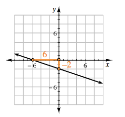 more help graph