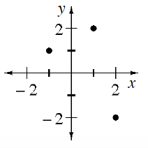 A coordinate plane with points as follows: (negative 1, comma ), (1, comma 2), (2, comma negative 2).
