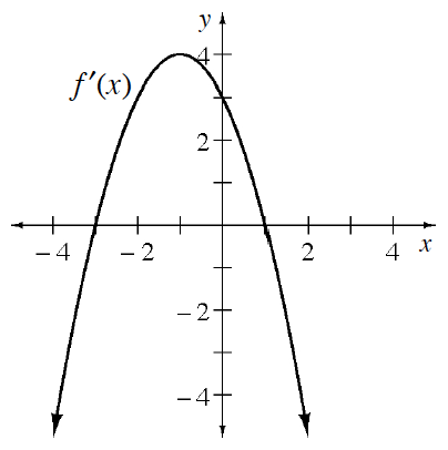 Downward parabola, labeled f prime of x, vertex at the point (negative 1, comma 4), passing through the points (0, comma 3), (negative 3, comma 0), & (1, comma 0).