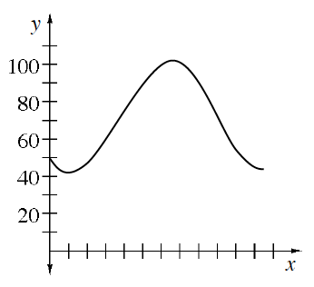 First quadrant, x axis with 12 tick marks, periodic curve starting on the y axis at y = 50, with 2 visible turning points at the first tick at y = 40, & at the seventh tick mark at y = 100.