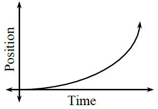 First quadrant, x axis labeled, time, y axis labeled, position, increasing concave up curve, starting at the origin, rising slowly, then rising quickly.