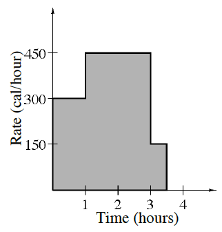 First quadrant, x axis labeled time, hours, y axis labeled rate, calories per hour, enclosed shaded polygon as follows: starting at the point (0, comma 300), going right then turning up at (1, comma 300), turning right at (1, comma 450), turning down at (3, comma 450), turning right at (3, comma 150), turning down at (3.5, comma 150), turning left at (3.5, comma 0), turning up at the origin to enclose the polygon.