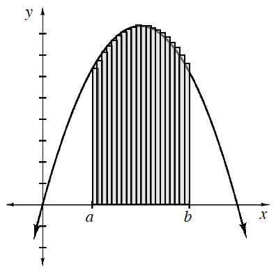 Downward parabola, vertex in quadrant 1, with point passing through the origin, & 20 equal width shaded vertical bars, bottom edges on x axis, left edge of first bar labeled, a, right edge of last bar labeled, b, with top left vertex of each bar, on the curve.