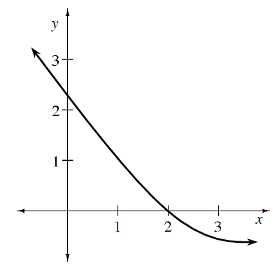 Decreasing concave up curve coming from upper left, passing through the points (0, comma 2.25), & (2, comma 0), leveling out at (3, comma negative 0.5), continuing to the right.